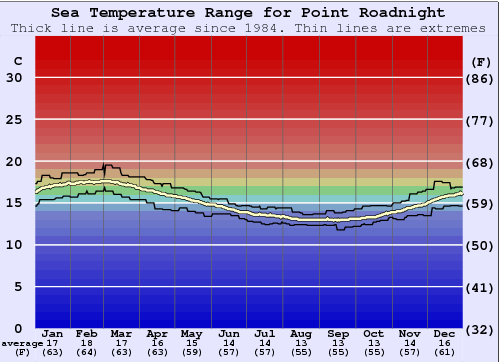 Point Roadnight Water Temperature (Sea) and Wetsuit Guide ...