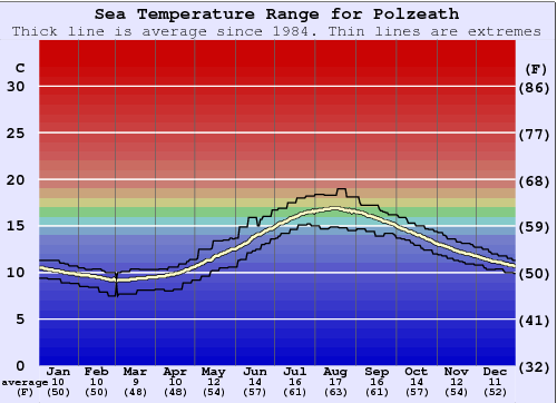 Polzeath Water Temperature Graph