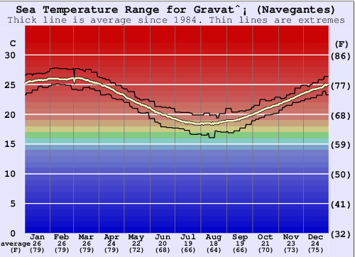 Gravatá (Navegantes) Water Temperature Graph