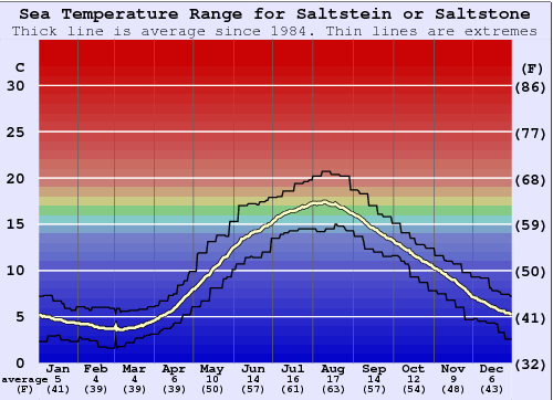 Saltstein or Saltstone Water Temperature Graph