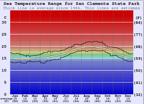 San Clemente State Park Water Temperature Graph