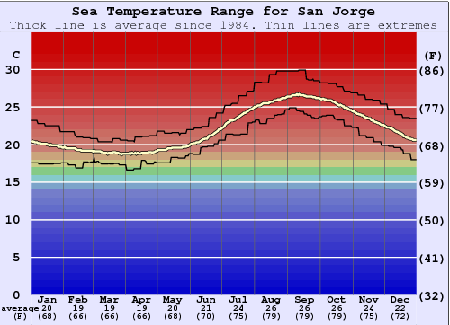 San Jorge Water Temperature Graph