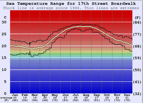 17th Street Boardwalk Water Temperature Graph