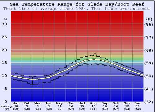 Slade Bay/Boot Reef Water Temperature Graph