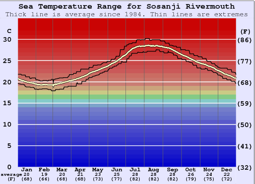 Sosanji Rivermouth Water Temperature Graph