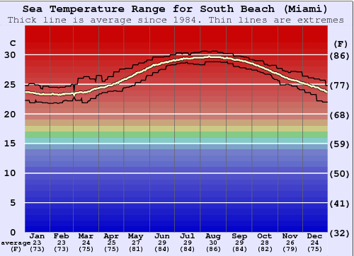 South Beach Miami Water Temperature Graph