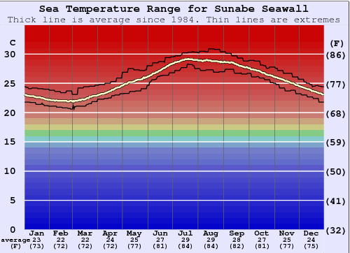 Sunabe Seawall Water Temperature Graph