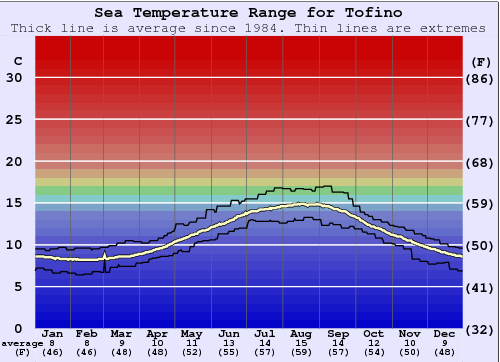Tofino (North Chestermans Beach) Water Temperature Graph