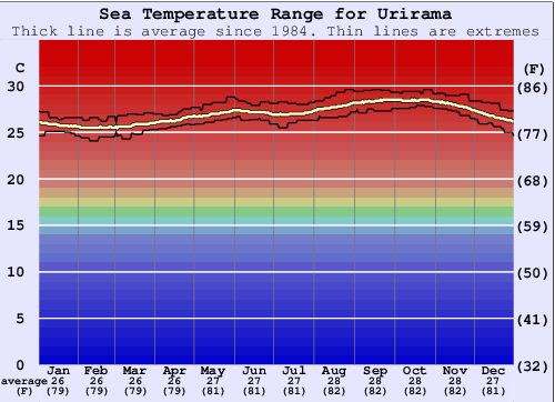 Urirama Water Temperature Graph
