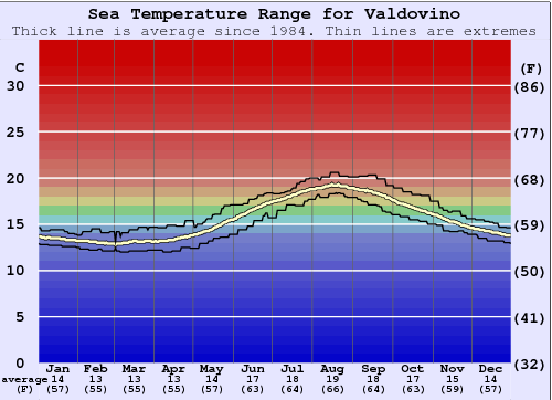 Valdovino Water Temperature Graph