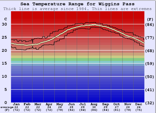 Wiggins Pass Water Temperature Graph