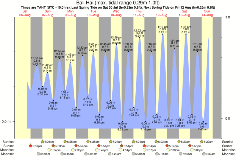 tide graph for Bali Hai near Fitii surf break