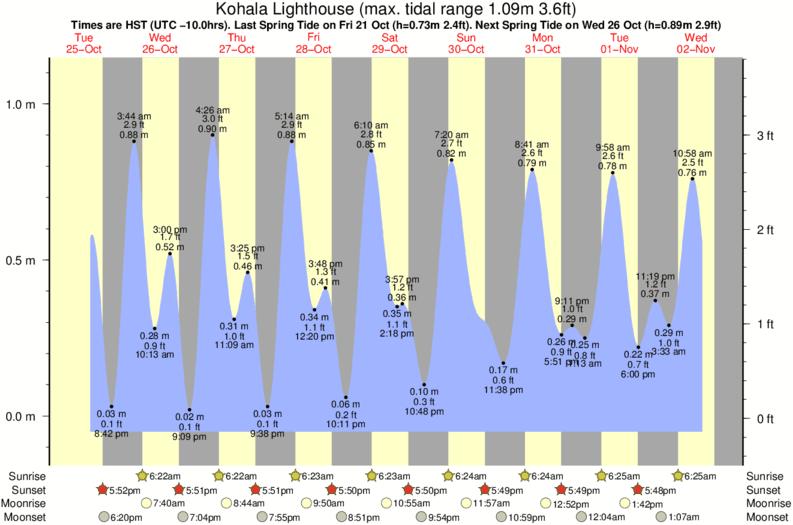 Coast Guard Tide Times Tide Charts