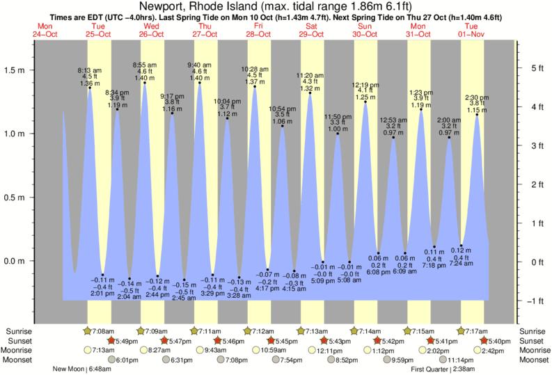 Eastons Beach 1st Beach Tide Times Tide Charts