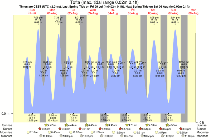 tide graph for Tofta surf break